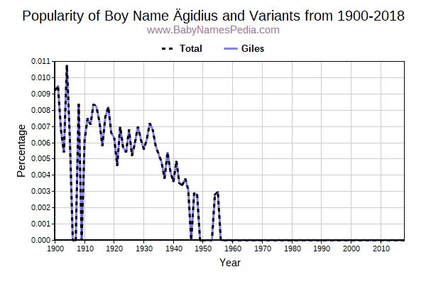 Variant Popularity Trend  for Ägidius  from 1900 to 2016