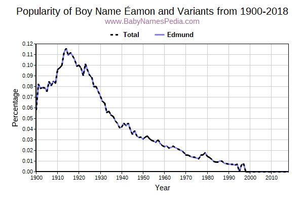 Éamon - Meaning of Éamon, What does Éamon mean?