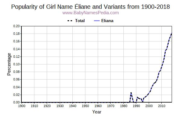 Variant Popularity Trend  for Éliane  from 1900 to 2018