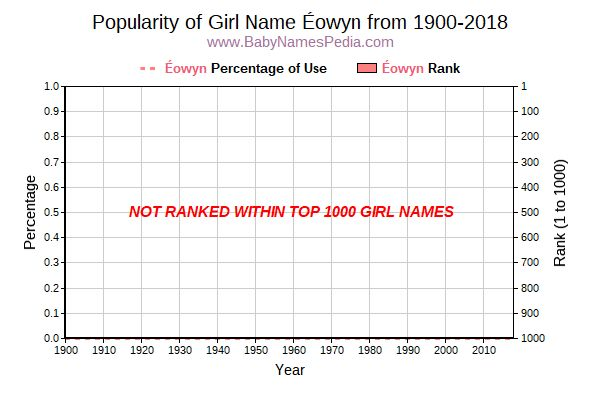 Popularity Trend  for Éowyn  from 1900 to 2015