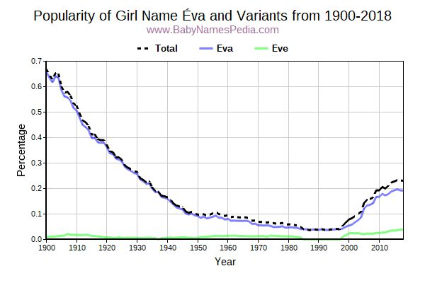 Variant Popularity Trend  for Éva  from 1900 to 2016