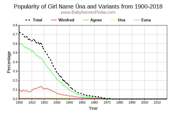 Variant Popularity Trend  for Úna  from 1900 to 2016