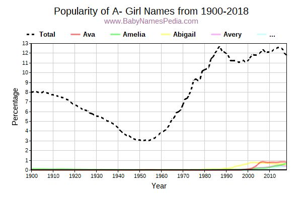 Popularity Trend for A Names from 1900 to 2016