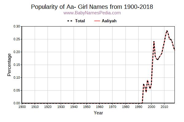 Popularity Trend for Aa Names from 1900 to 2017