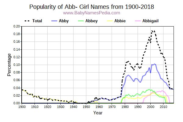 Popularity Trend for Abb Names from 1900 to 2017