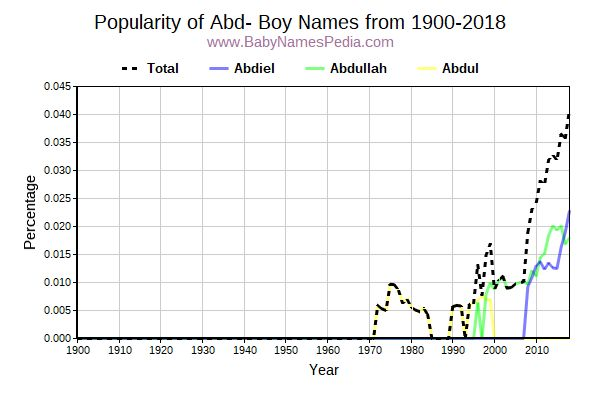 Popularity Trend for Abd Names from 1900 to 2017