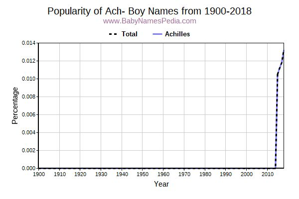 Popularity Trend for Ach Names from 1900 to 2017