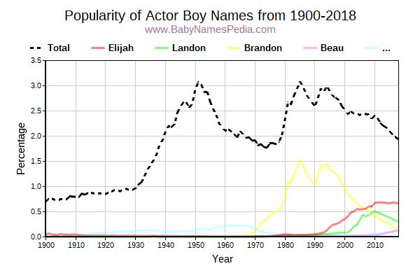 Popularity Trend for Actor Names from 1900 to 2015