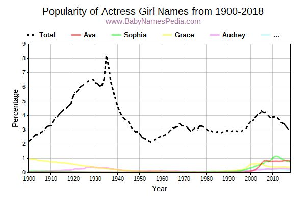 Popularity Trend for Actress Names from 1900 to 2016