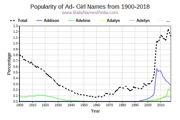 Popularity Trend for Ad Names from 1900 to 2016