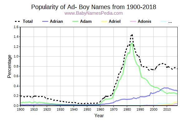 Popularity Trend for Ad Names from 1900 to 2017