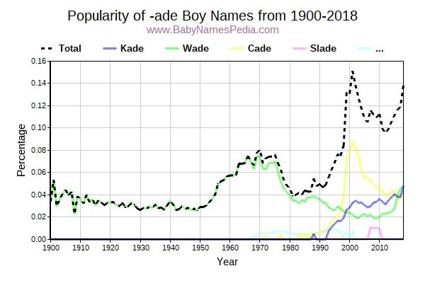 Popularity Trend for Ade Names from 1900 to 2015