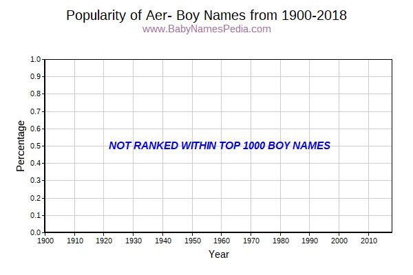 Popularity Trend for Aer Names from 1900 to 2017
