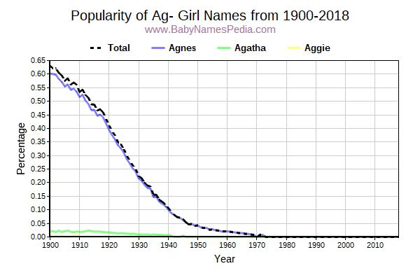 Popularity Trend for Ag Names from 1900 to 2015