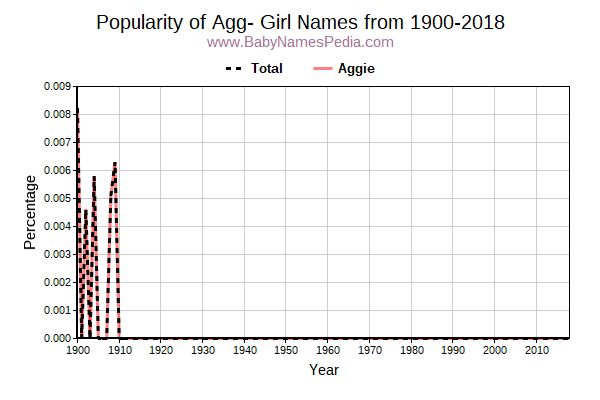 Popularity Trend for Agg Names from 1900 to 2017