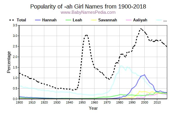Popularity Trend for Ah Names from 1900 to 2016