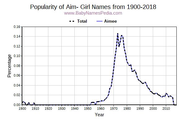 Popularity Trend for Aim Names from 1900 to 2016