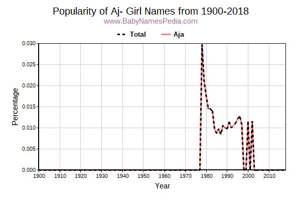 Popularity Trend for Aj Names from 1900 to 2017