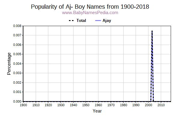 Popularity Trend for Aj Names from 1900 to 2015