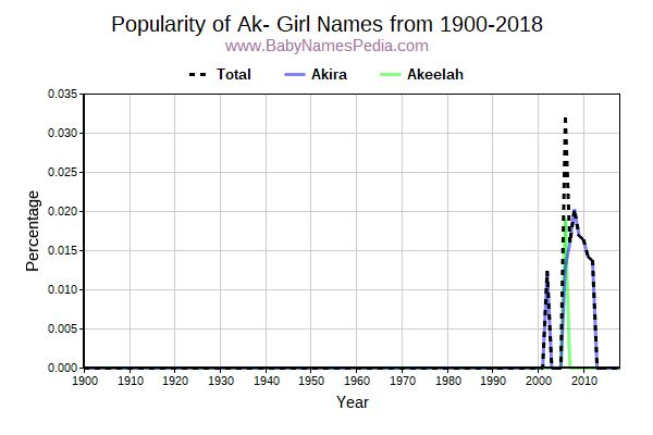 Popularity Trend for Ak Names from 1900 to 2017