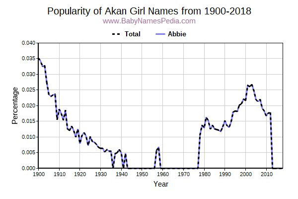 Popularity Trend for Akan Names from 1900 to 2017