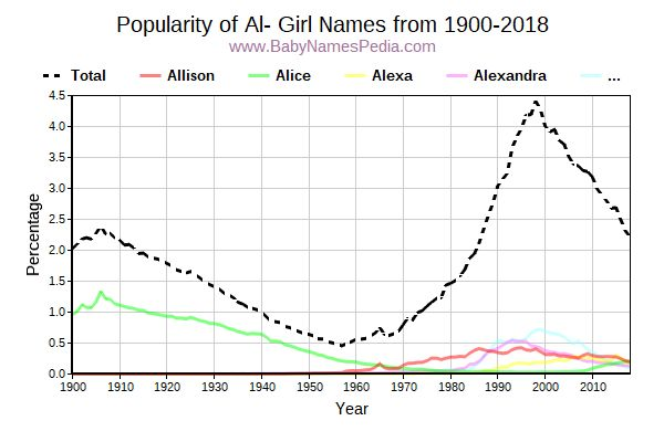 Popularity Trend for Al Names from 1900 to 2016