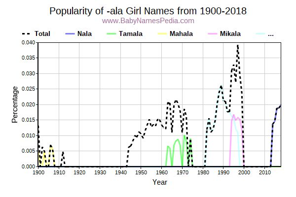 Popularity Trend for -ala Names from 1900 to 2015