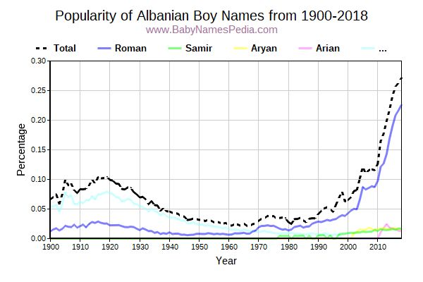 Popularity Trend for Albanian Names from 1900 to 2015