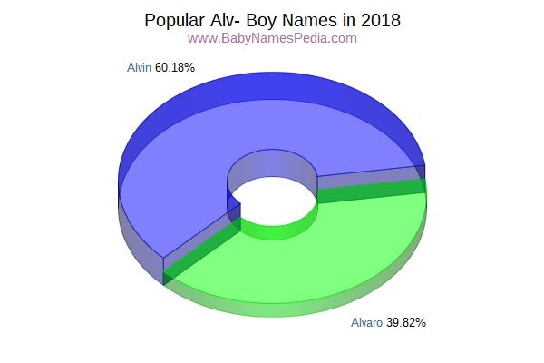 Variant Popularity Chart for Alv Names in 2017