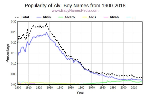 Popularity Trend for Alv Names from 1900 to 2017