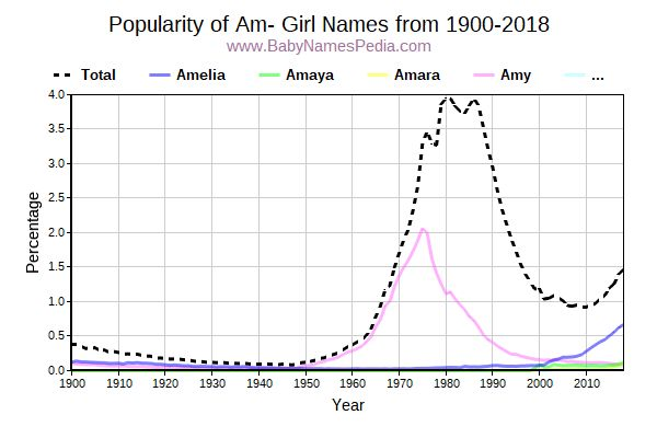 Popularity Trend for Am Names from 1900 to 2016