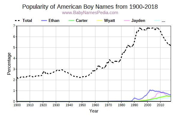 Popularity Trend for American Names from 1900 to 2016