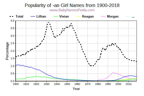 Popularity Trend for An Names from 1900 to 2017