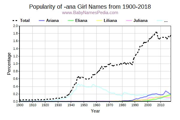Popularity Trend for Ana Names from 1900 to 2017