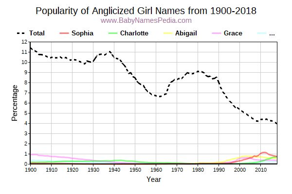 Popularity Trend for Anglicized Names from 1900 to 2017