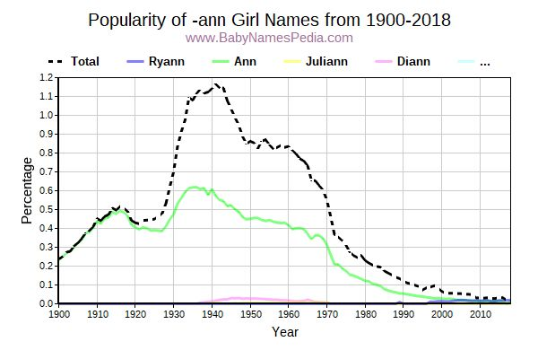 Popularity Trend for Ann Names from 1900 to 2015