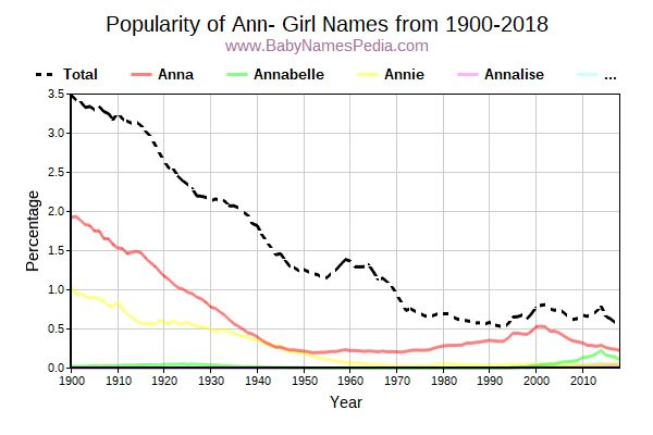 Popularity Trend for Ann Names from 1900 to 2016
