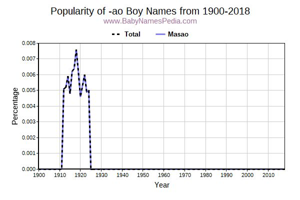 Popularity Trend for Ao Names from 1900 to 2017