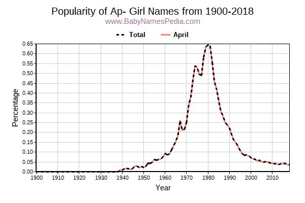 Popularity Trend for Ap Names from 1900 to 2015