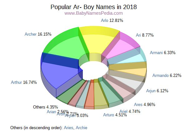 Variant Popularity Chart for Ar Names in 2017