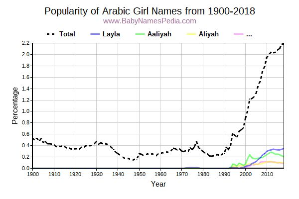 Popularity Trend for Arabic Names from 1900 to 2016