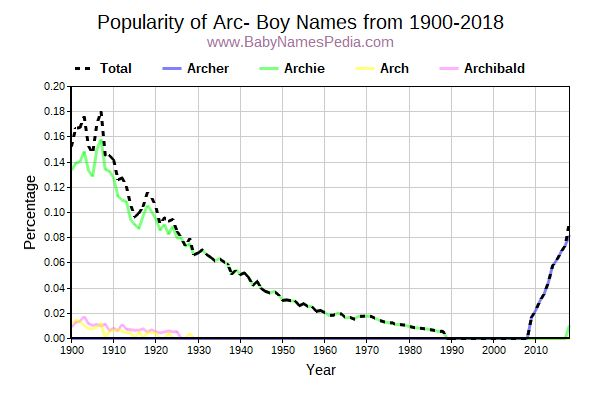 Popularity Trend for Arc Names from 1900 to 2016