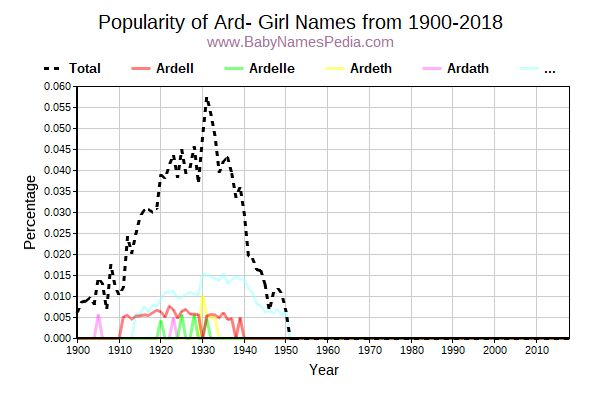 Popularity Trend for Ard Names from 1900 to 2017