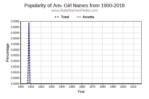 Popularity Trend for Arn Names from 1900 to 2015