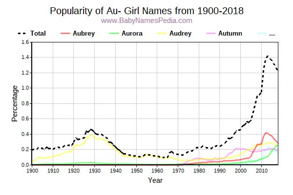 Popularity Trend for Au Names from 1900 to 2017