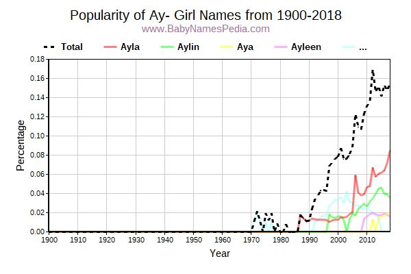Popularity Trend for Ay Names from 1900 to 2017