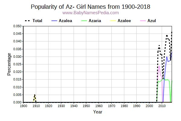 Popularity Trend for Az Names from 1900 to 2015