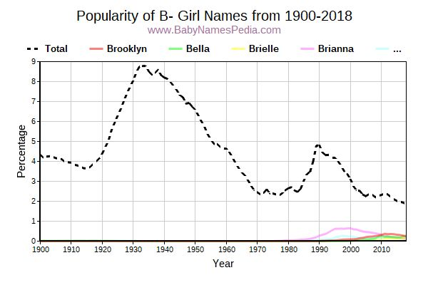 Popularity Trend for B Names from 1900 to 2016