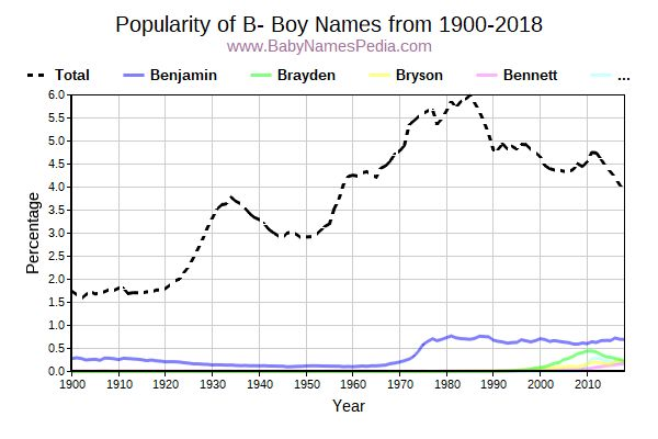 Popularity Trend for B Names from 1900 to 2015