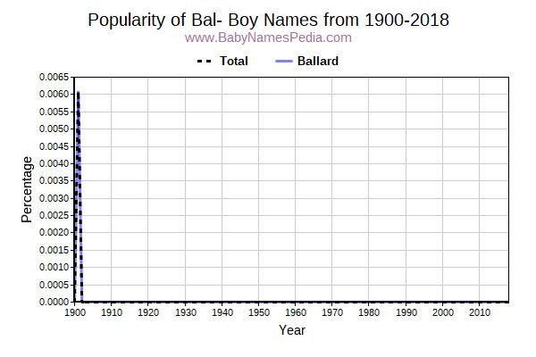 Popularity Trend for Bal Names from 1900 to 2015